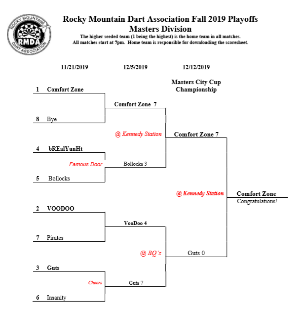 fall 2019 Masters Bracket
